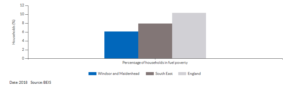 Households in fuel poverty for Windsor and Maidenhead for 2018