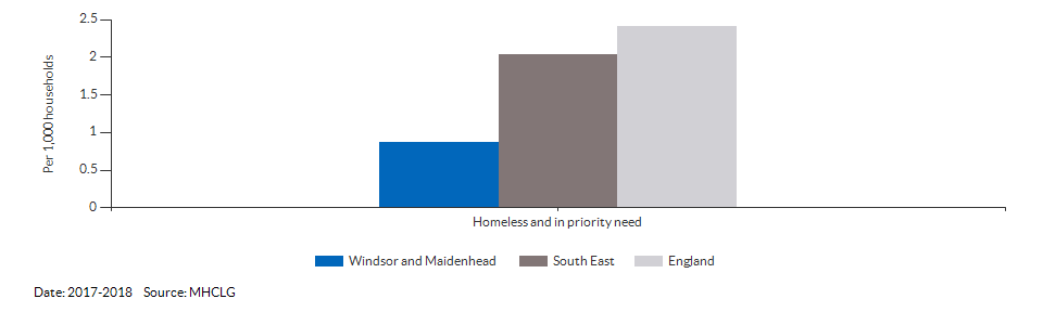 Homeless and in priority need for Windsor and Maidenhead for 2017-2018