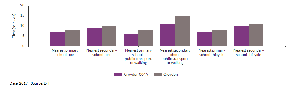 Travel time to the nearest primary or secondary school for Croydon 004A for 2017
