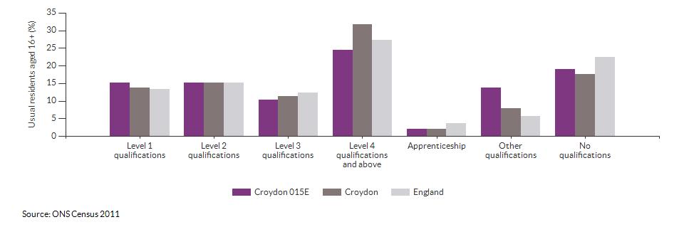 Highest level qualification achieved for Croydon 015E for 2011