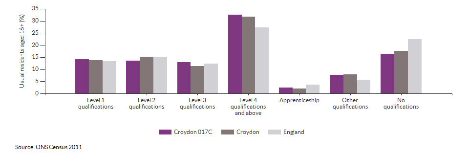 Highest level qualification achieved for Croydon 017C for 2011