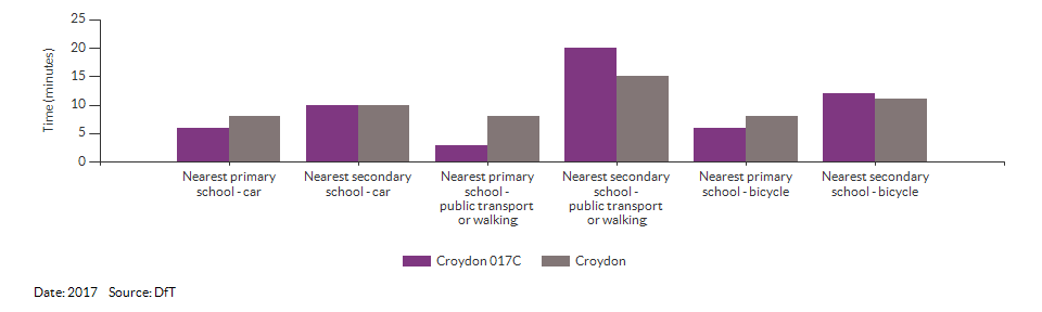 Travel time to the nearest primary or secondary school for Croydon 017C for 2017