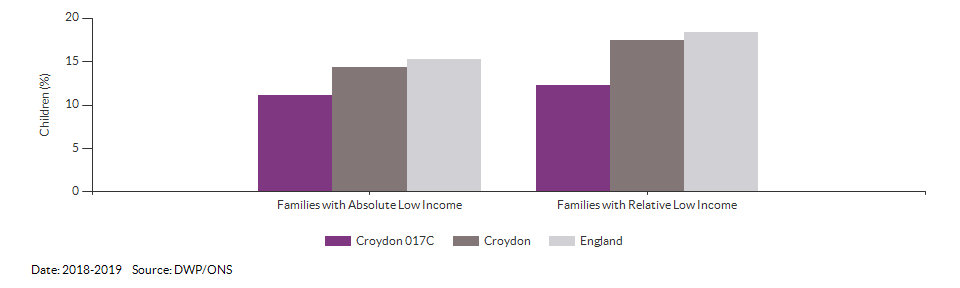 Percentage of children in low income families for Croydon 017C for 2018-2019