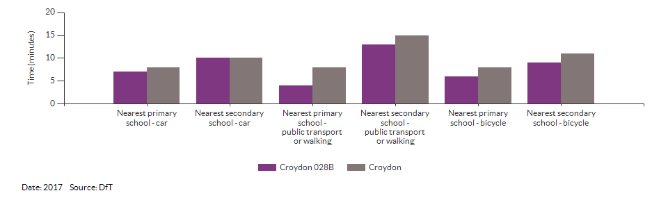 Travel time to the nearest primary or secondary school for Croydon 028B for 2017