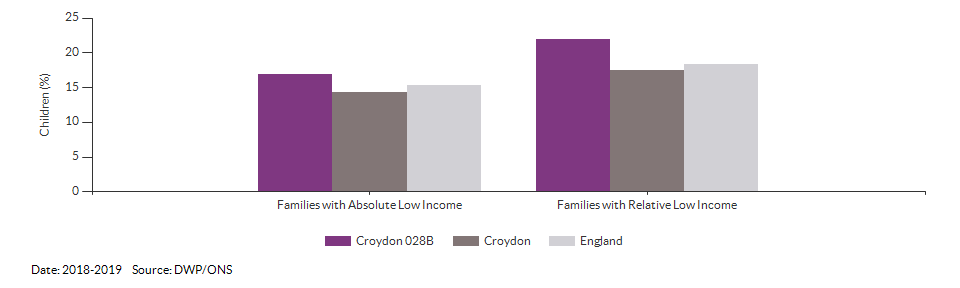 Percentage of children in low income families for Croydon 028B for 2018-2019