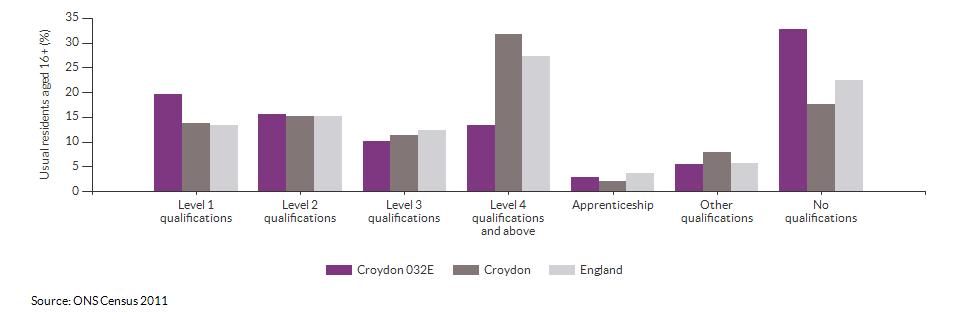 Highest level qualification achieved for Croydon 032E for 2011