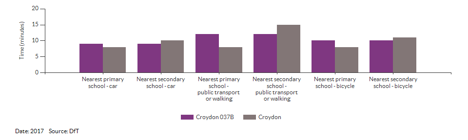 Travel time to the nearest primary or secondary school for Croydon 037B for 2017