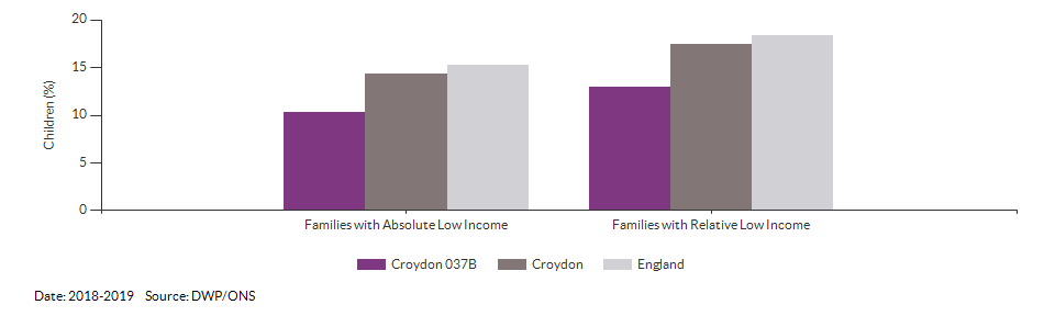 Percentage of children in low income families for Croydon 037B for 2018-2019