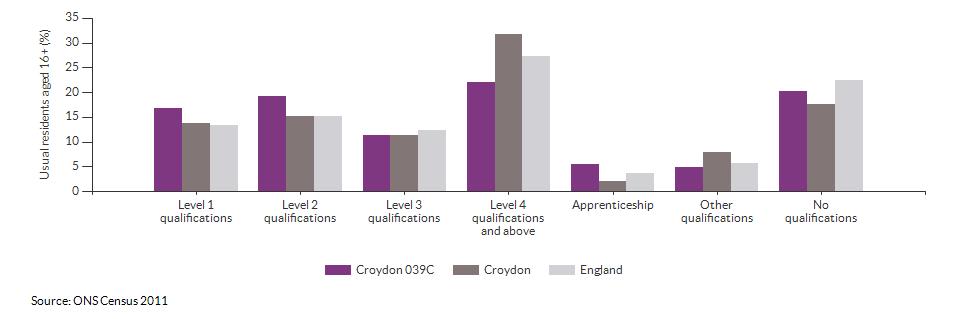 Highest level qualification achieved for Croydon 039C for 2011