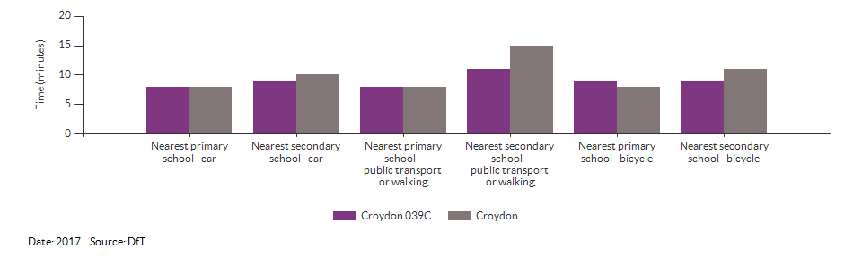 Travel time to the nearest primary or secondary school for Croydon 039C for 2017