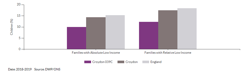 Percentage of children in low income families for Croydon 039C for 2018-2019
