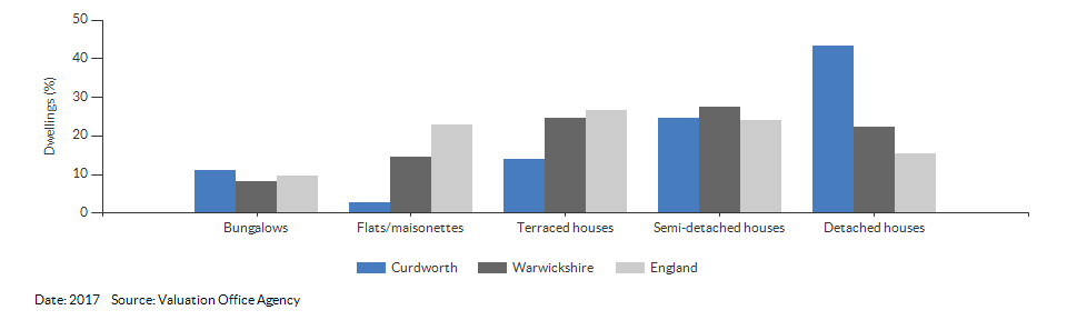 Dwelling counts by type for Curdworth for 2017