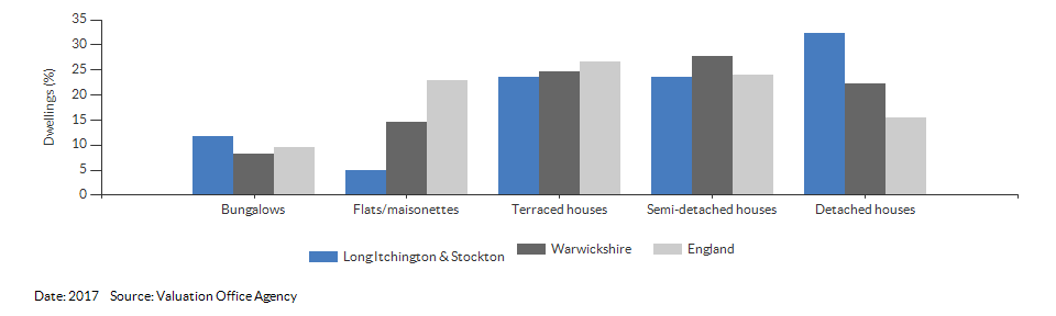 Dwelling counts by type for Long Itchington & Stockton for 2017