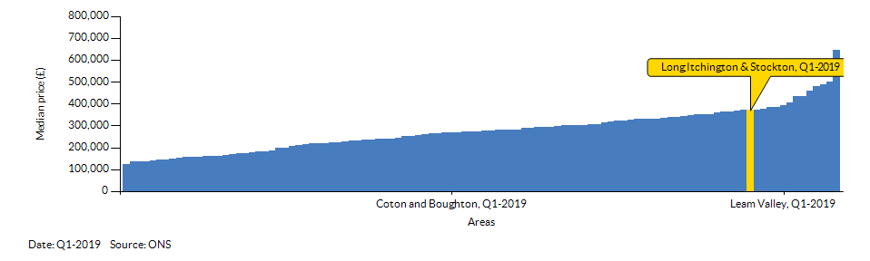 How Long Itchington & Stockton compares to other wards in the Local Authority
