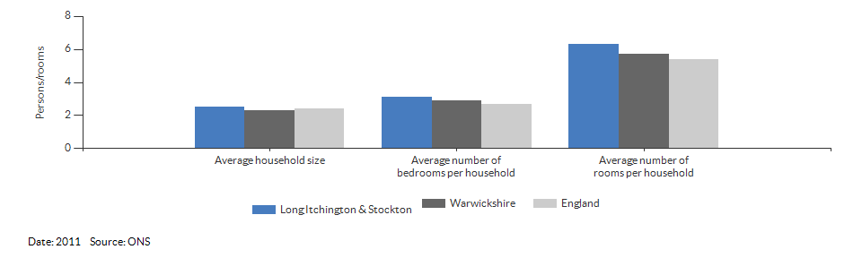 Self-reported health for Long Itchington & Stockton for 2011