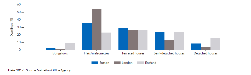 Dwelling counts by type for Sutton for 2017