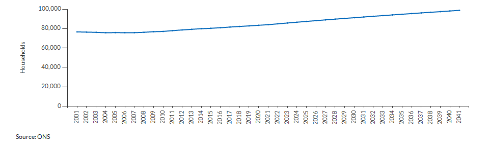 Projected number of households for Sutton over time