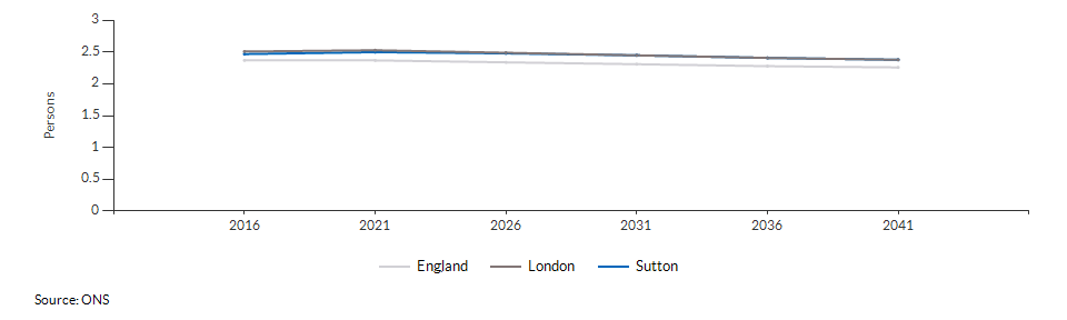 Projected average number of persons per household for Sutton over time