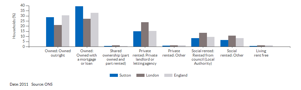Property ownership and tenency for Sutton for 2011