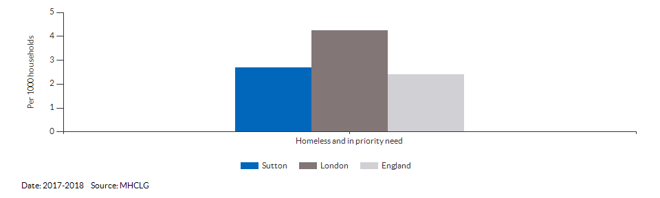 Homeless and in priority need for Sutton for 2017-2018