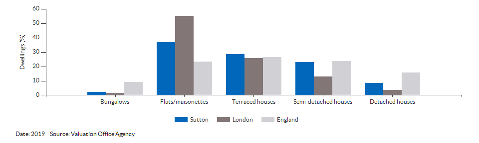 Dwelling counts by type for Sutton for 2019