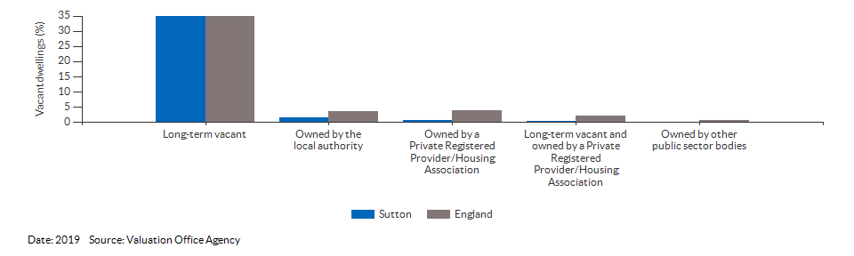 Vacant dwelling counts by type for Sutton for 2019