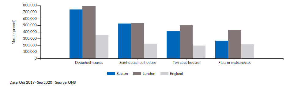 Median price by property type for Sutton for Oct 2019 - Sep 2020
