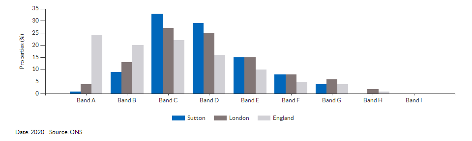 Council tax bands for Sutton for 2020