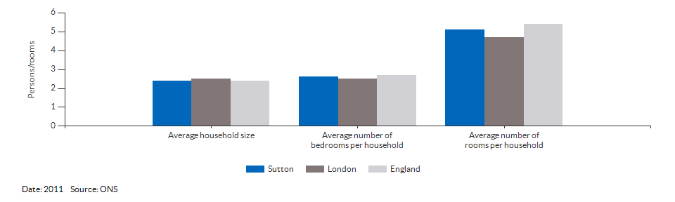 Household size and rooms for Sutton for 2011