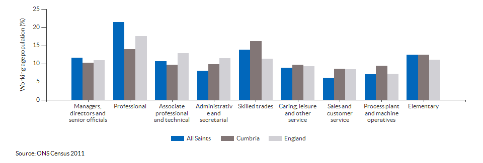 Occupations for the working age population in All Saints for 2011