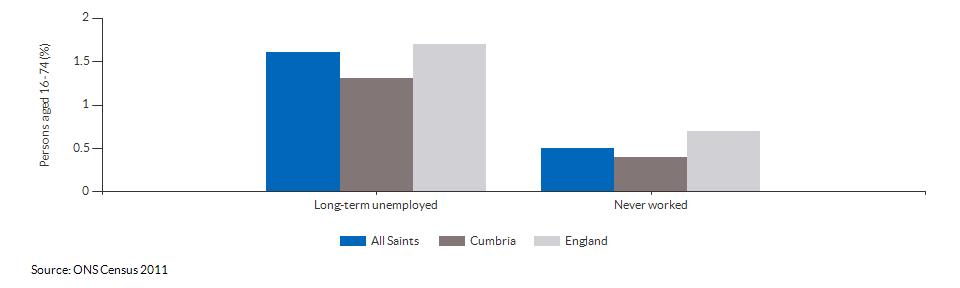 Economic activity breakdown for All Saints for (2011)