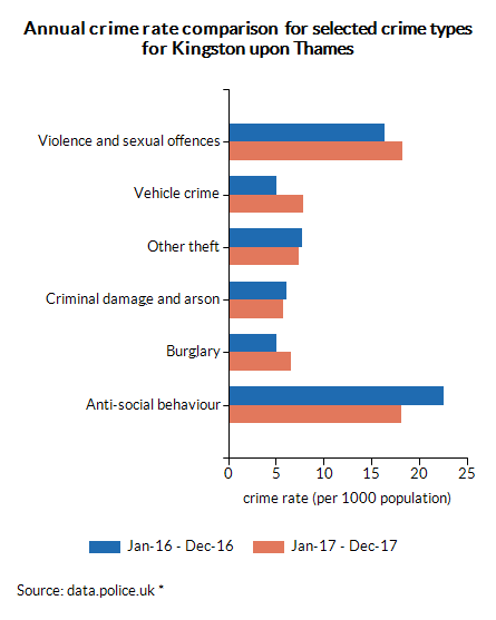 Annual crime rate comparison  for selected crime types for Kingston upon Thames