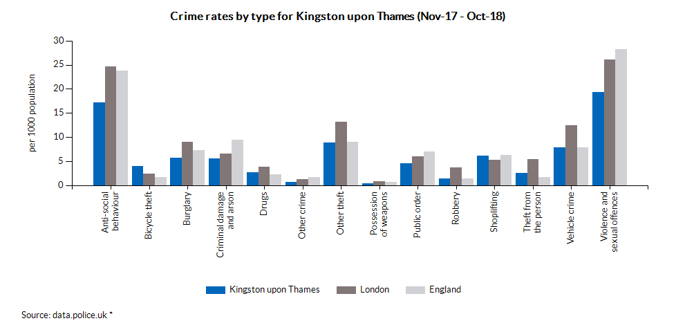 Crime rates by type for Kingston upon Thames (Jul-17 - Jun-18)
