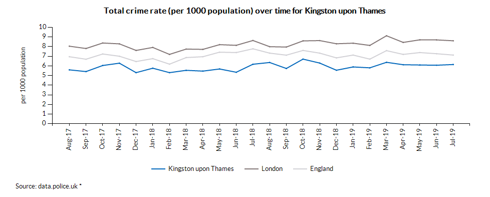 Total crime rate (per 1000 population) over time for Kingston upon Thames