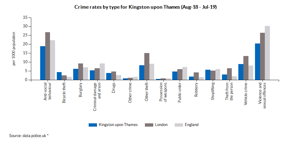 Crime rates by type for Kingston upon Thames (May-18 - Apr-19)