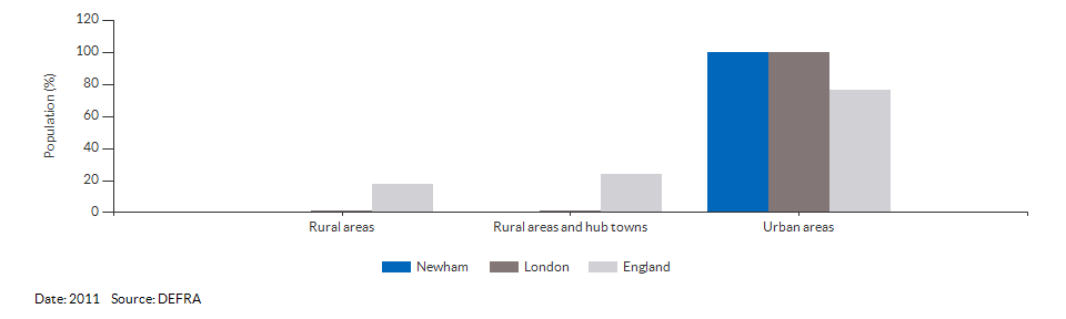 Percentage of the population living in urban and rural areas for Newham for 2011
