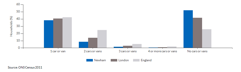 Number of cars or vans per household in Newham for 2011