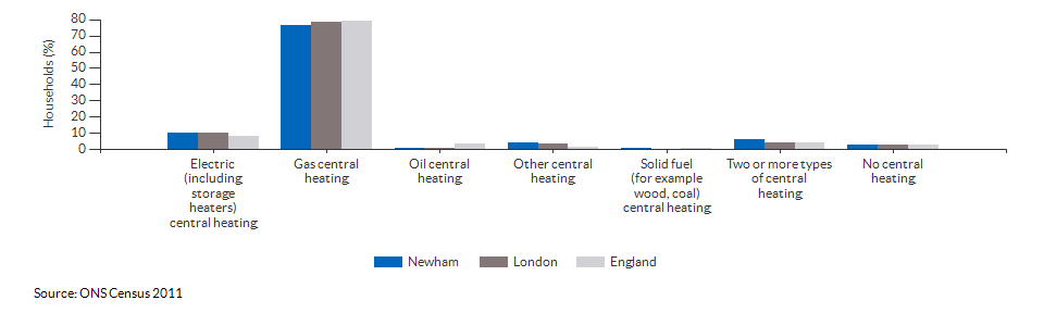 Household central heating in Newham for 2011