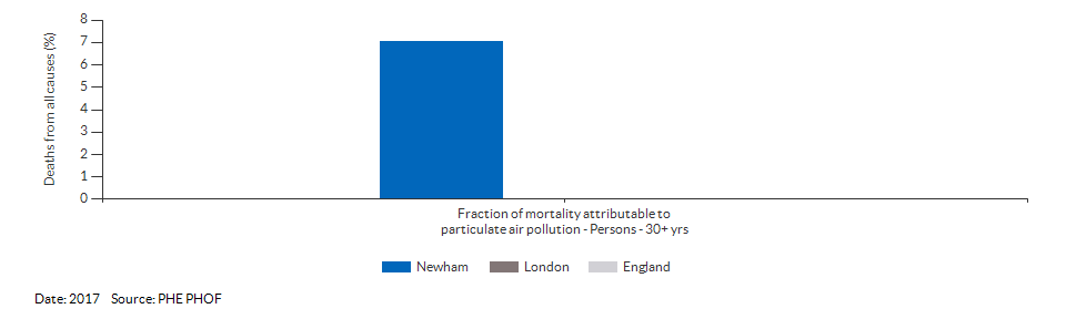 Fraction of mortality attributable to particulate air pollution for Newham for 2017