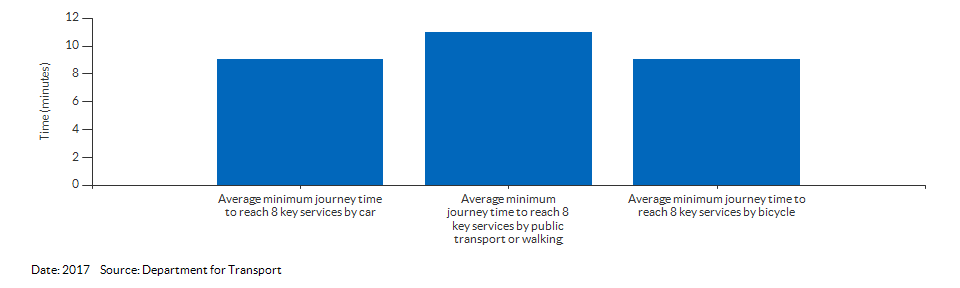 Average minimum journey time to reach 8 key services for Newham for 2017