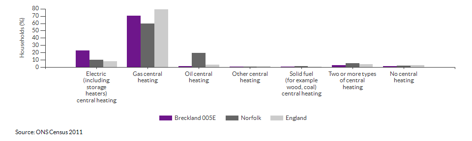 Household central heating in Breckland 005E for 2011