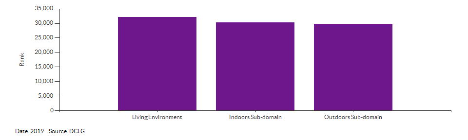 IMD Living Environment domain and sub-domain ranks for Breckland 005E for 2019