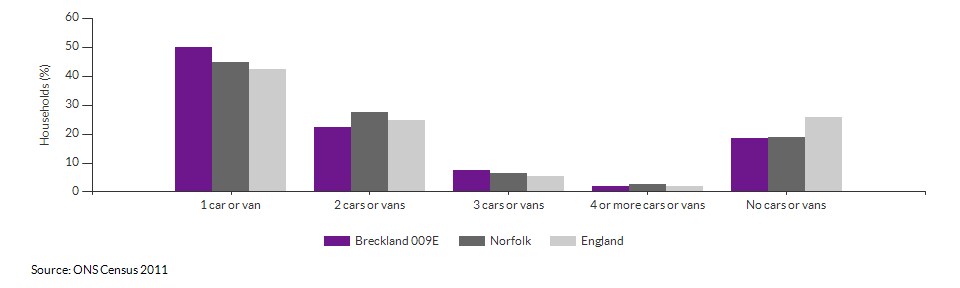 Number of cars or vans per household in Breckland 009E for 2011