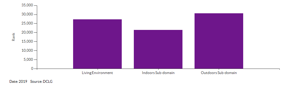 IMD Living Environment domain and sub-domain ranks for Breckland 009E for 2019