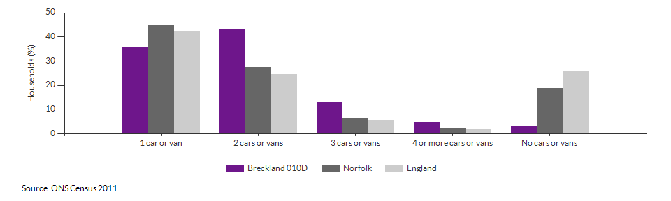 Number of cars or vans per household in Breckland 010D for 2011