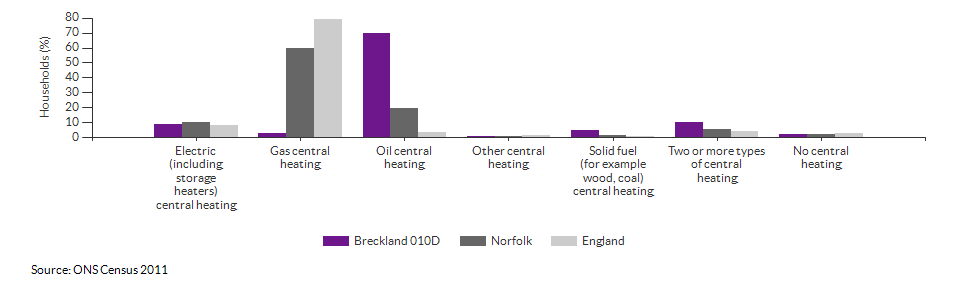 Household central heating in Breckland 010D for 2011