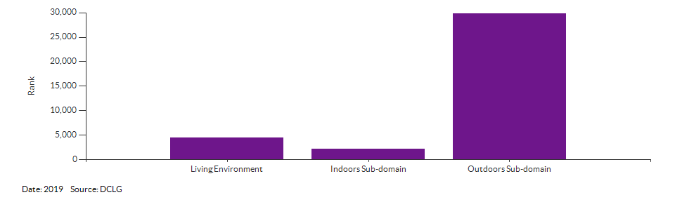 IMD Living Environment domain and sub-domain ranks for Breckland 010D for 2019