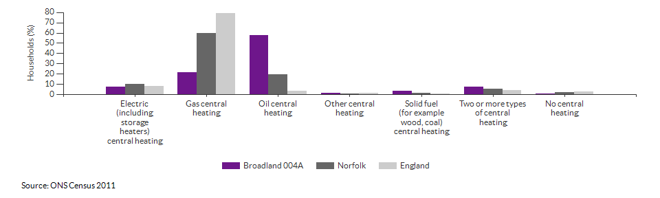 Household central heating in Broadland 004A for 2011