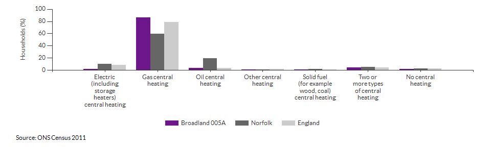 Household central heating in Broadland 005A for 2011