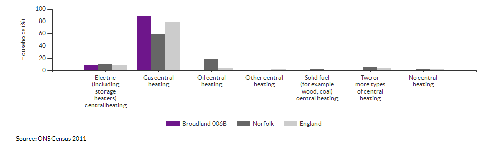 Household central heating in Broadland 006B for 2011